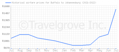 Price overview for flights from Buffalo to Johannesburg