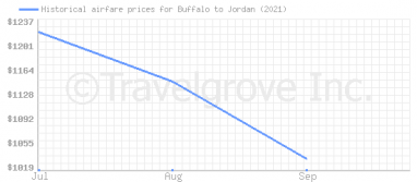 Price overview for flights from Buffalo to Jordan