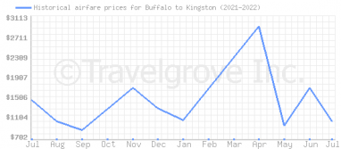 Price overview for flights from Buffalo to Kingston