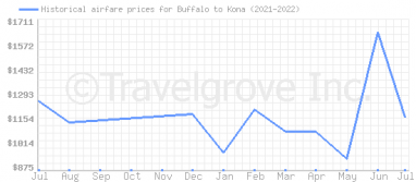 Price overview for flights from Buffalo to Kona