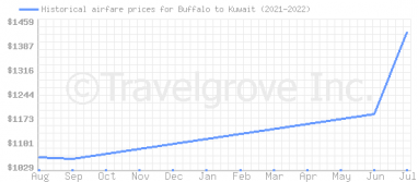 Price overview for flights from Buffalo to Kuwait
