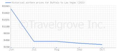 Price overview for flights from Buffalo to Las Vegas