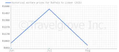 Price overview for flights from Buffalo to Lisbon