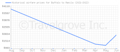 Price overview for flights from Buffalo to Manila