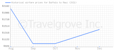 Price overview for flights from Buffalo to Maui