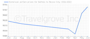 Price overview for flights from Buffalo to Mexico City