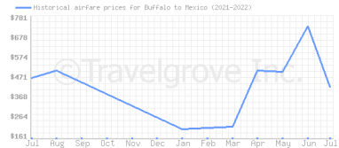 Price overview for flights from Buffalo to Mexico
