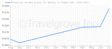 Price overview for flights from Buffalo to Middle East