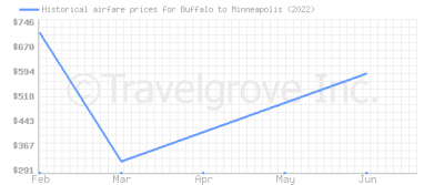 Price overview for flights from Buffalo to Minneapolis