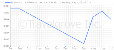 Price overview for flights from Buffalo to Montego Bay