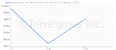 Price overview for flights from Buffalo to Nassau