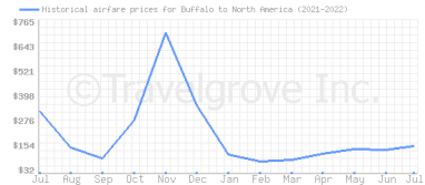 Price overview for flights from Buffalo to North America