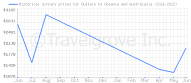 Price overview for flights from Buffalo to Oceania and Australasia