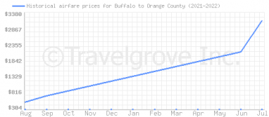 Price overview for flights from Buffalo to Orange County