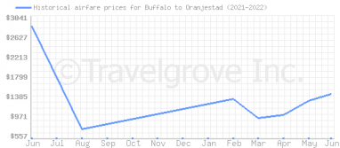 Price overview for flights from Buffalo to Oranjestad