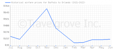Price overview for flights from Buffalo to Orlando