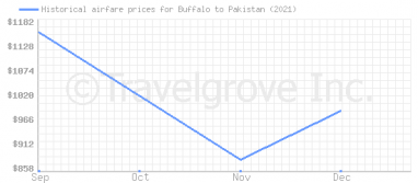Price overview for flights from Buffalo to Pakistan