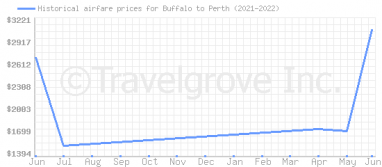 Price overview for flights from Buffalo to Perth