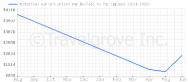 Price overview for flights from Buffalo to Philippines