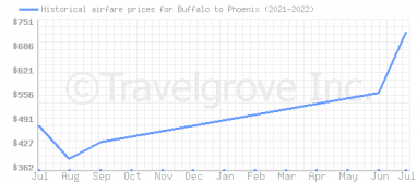 Price overview for flights from Buffalo to Phoenix