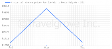 Price overview for flights from Buffalo to Ponta Delgada