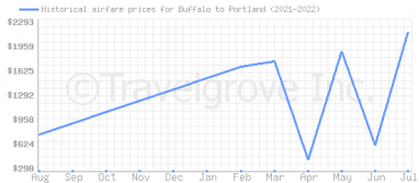 Price overview for flights from Buffalo to Portland