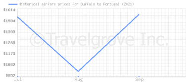 Price overview for flights from Buffalo to Portugal