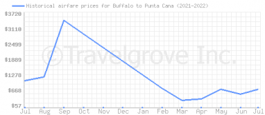Price overview for flights from Buffalo to Punta Cana
