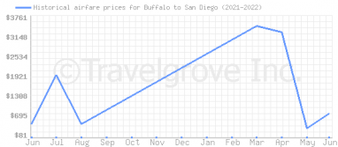 Price overview for flights from Buffalo to San Diego