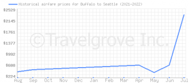 Price overview for flights from Buffalo to Seattle