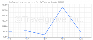 Price overview for flights from Buffalo to Skopie
