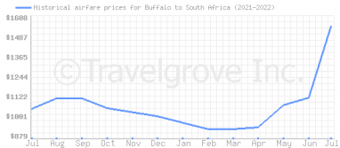 Price overview for flights from Buffalo to South Africa