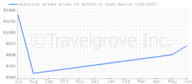 Price overview for flights from Buffalo to South America