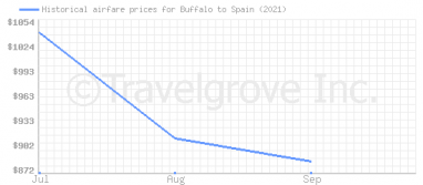 Price overview for flights from Buffalo to Spain