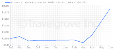 Price overview for flights from Buffalo to Sri Lanka