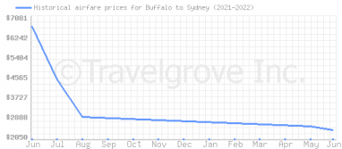Price overview for flights from Buffalo to Sydney