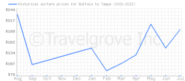 Price overview for flights from Buffalo to Tampa