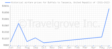 Price overview for flights from Buffalo to Tanzania, United Republic of