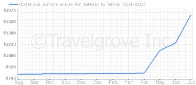 Price overview for flights from Buffalo to Tehran