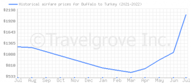Price overview for flights from Buffalo to Turkey