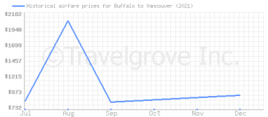 Price overview for flights from Buffalo to Vancouver