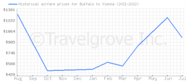 Price overview for flights from Buffalo to Vienna