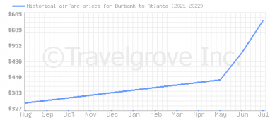 Price overview for flights from Burbank to Atlanta