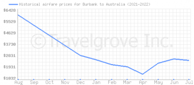 Price overview for flights from Burbank to Australia