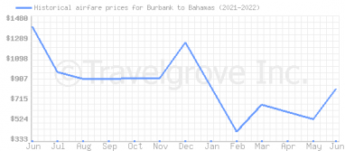 Price overview for flights from Burbank to Bahamas