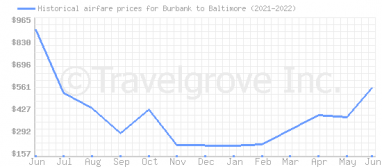 Price overview for flights from Burbank to Baltimore