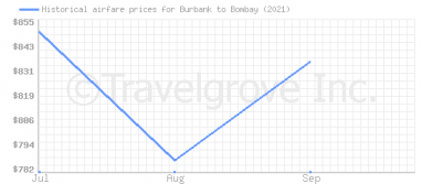 Price overview for flights from Burbank to Bombay