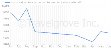 Price overview for flights from Burbank to Boston