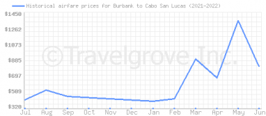 Price overview for flights from Burbank to Cabo San Lucas