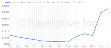 Price overview for flights from Burbank to Cambodia